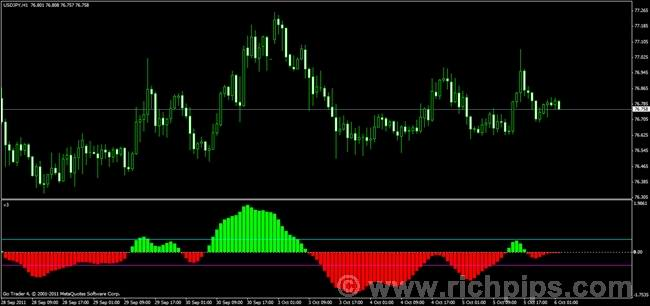Perfect forex indicator free download
