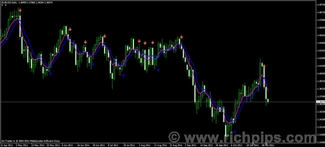 2 moving average signal.ex4