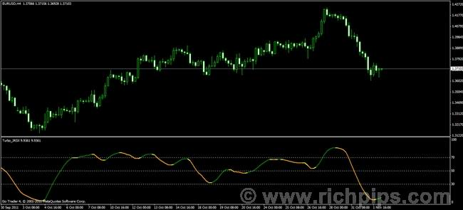 Turbo jrsx forex indicator
