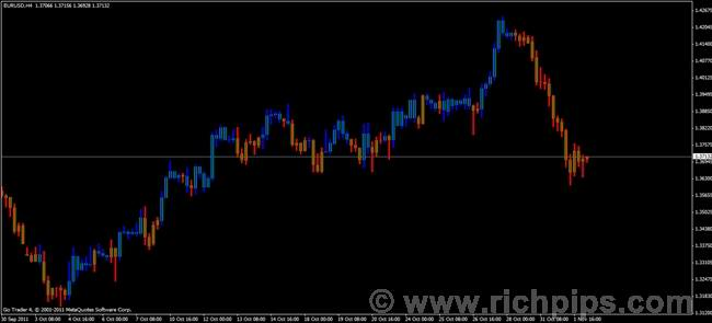Forex 3 line break occasion