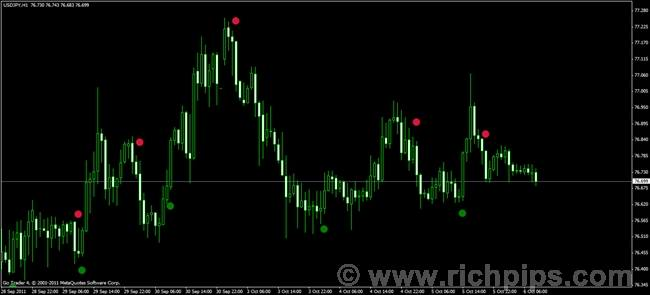 Freeware forex signal