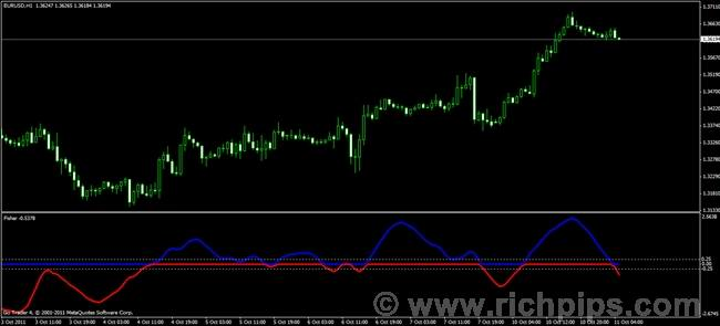 Fisher yur4ik forex indicator