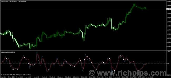 Forex next day forecast