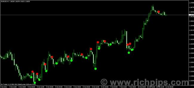 Forex alert system review