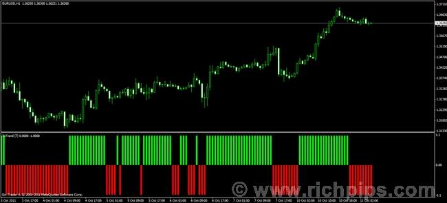 Forextrend histo.