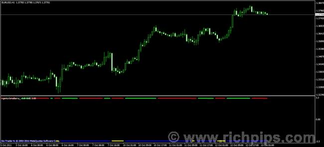 Ema forex download