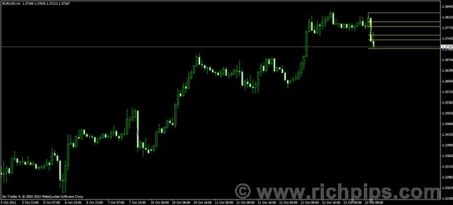 Icwr forex indicator