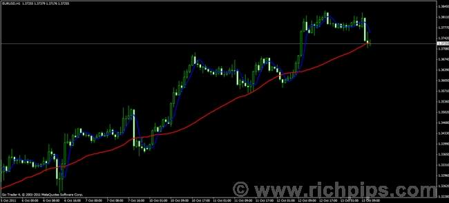 Forex trend line indicator download
