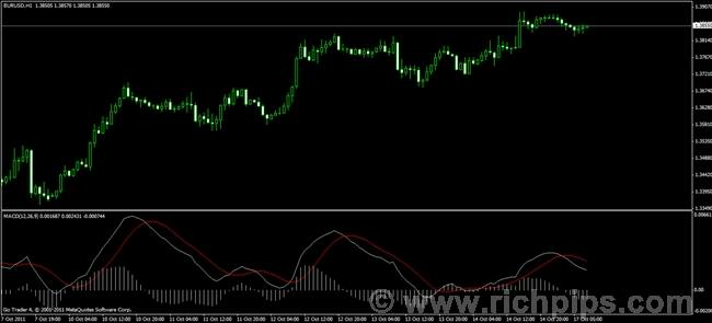 Forex osma indicator download