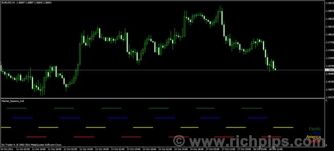 Forex market session indicator download