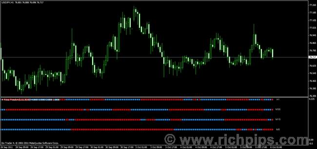 Mtf forex freedom bar v2
