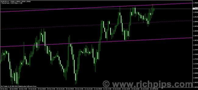 Shi channel indicator forex