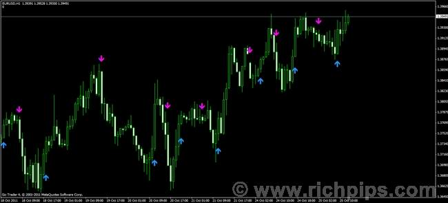 Forex silver trend indicator