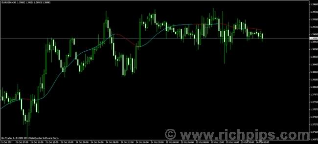 Forex slope direction line indicator