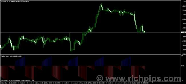 Forex trading hours indicator 4